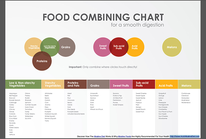 Food Combining Chart